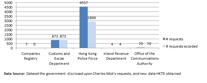 User data requests issued by various government departments in 2013