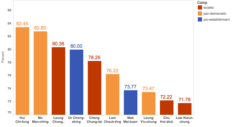 Chart 4: Ratio of pictures and videos among LegCo members' Facebook posts