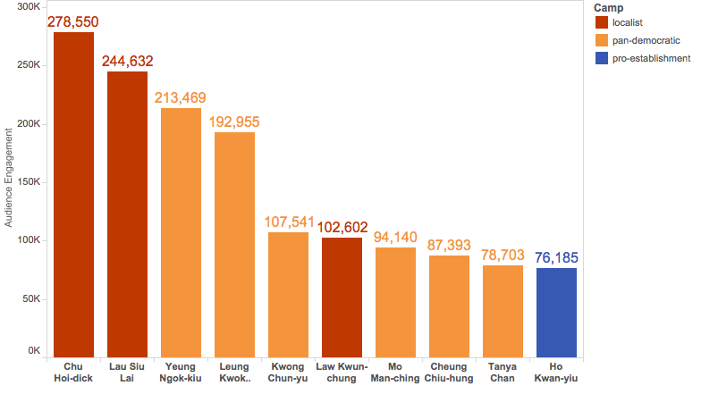 Chart 2: Top 10 of audience engagement