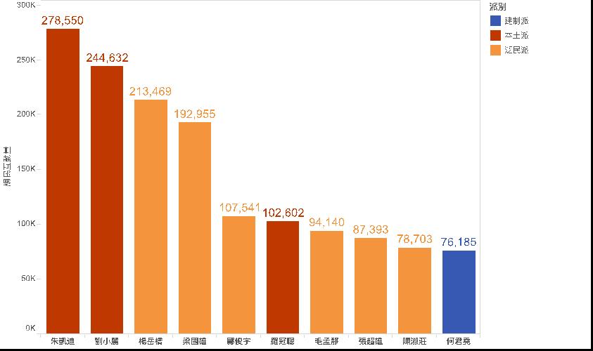 圖2:競選期間獲得網民互動最多的10位議員(Like、評論和轉發的總數)